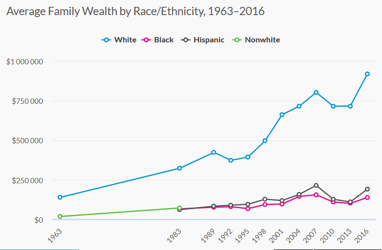 Screenshot_2020-11-15 Nine Charts about Wealth Inequality in America (Updated)