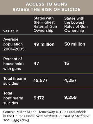 Access-to-guns-and-risk-of-suicide-chart