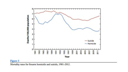 Gun-Violence-Graphic_043730516219