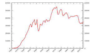 Motor_vehicle_deaths_in_the_US.svg