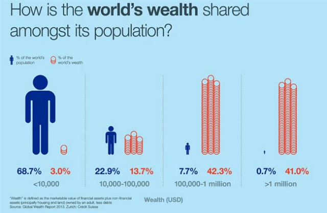 Inequality-chart