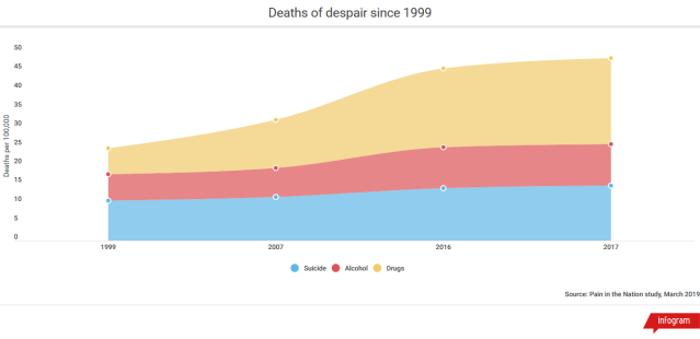 Screenshot_2020-01-13 Deaths of despair since 1999 - Infogram.png