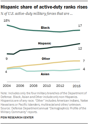 FT_17.04.12_militaryDemographics_hispanic